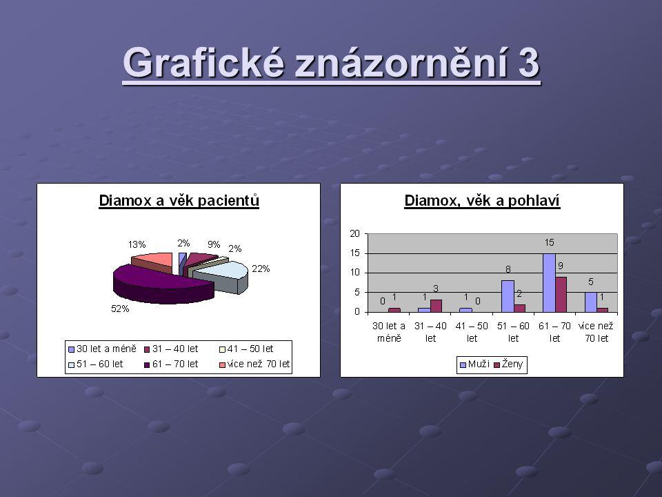 Grafické znázornění 3