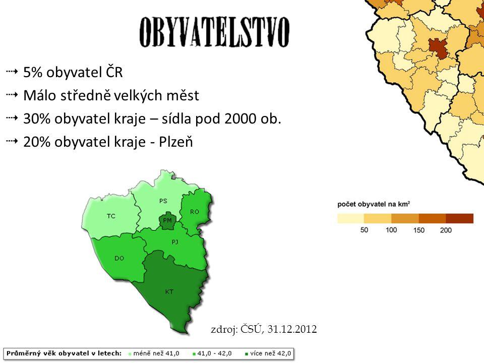  5% obyvatel ČR  Málo středně velkých měst  30% obyvatel kraje – sídla pod 2000 ob.  20% obyvatel kraje - Plzeň zdroj: ČSÚ, 31.12.2012
