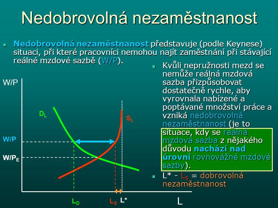 Nedobrovolná nezaměstnanost W/P L DLDL SLSL L*L* LDLD W/P E W/P Nedobrovolná nezaměstnanost představuje (podle Keynese) situaci, při které pracovníci nemohou najít zaměstnání při stávající reálné mzdové sazbě (W/P).