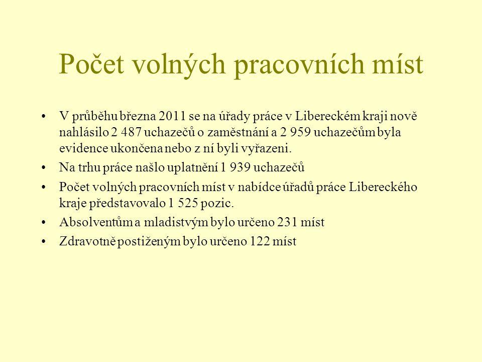 Počet volných pracovních míst V průběhu března 2011 se na úřady práce v Libereckém kraji nově nahlásilo 2 487 uchazečů o zaměstnání a 2 959 uchazečům byla evidence ukončena nebo z ní byli vyřazeni.