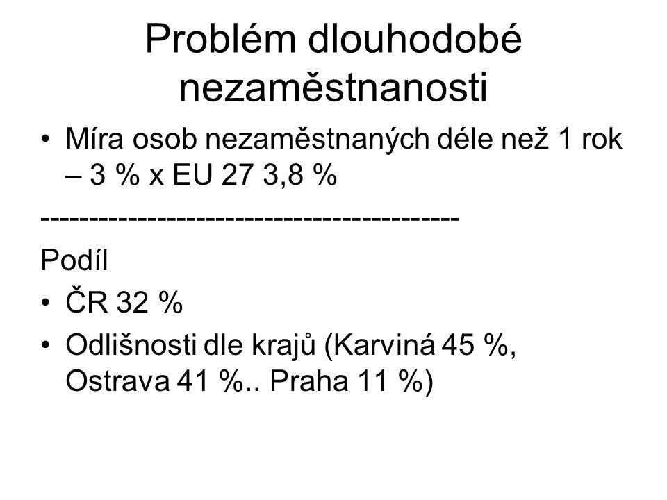 Problém dlouhodobé nezaměstnanosti Míra osob nezaměstnaných déle než 1 rok – 3 % x EU 27 3,8 % ------------------------------------------- Podíl ČR 32