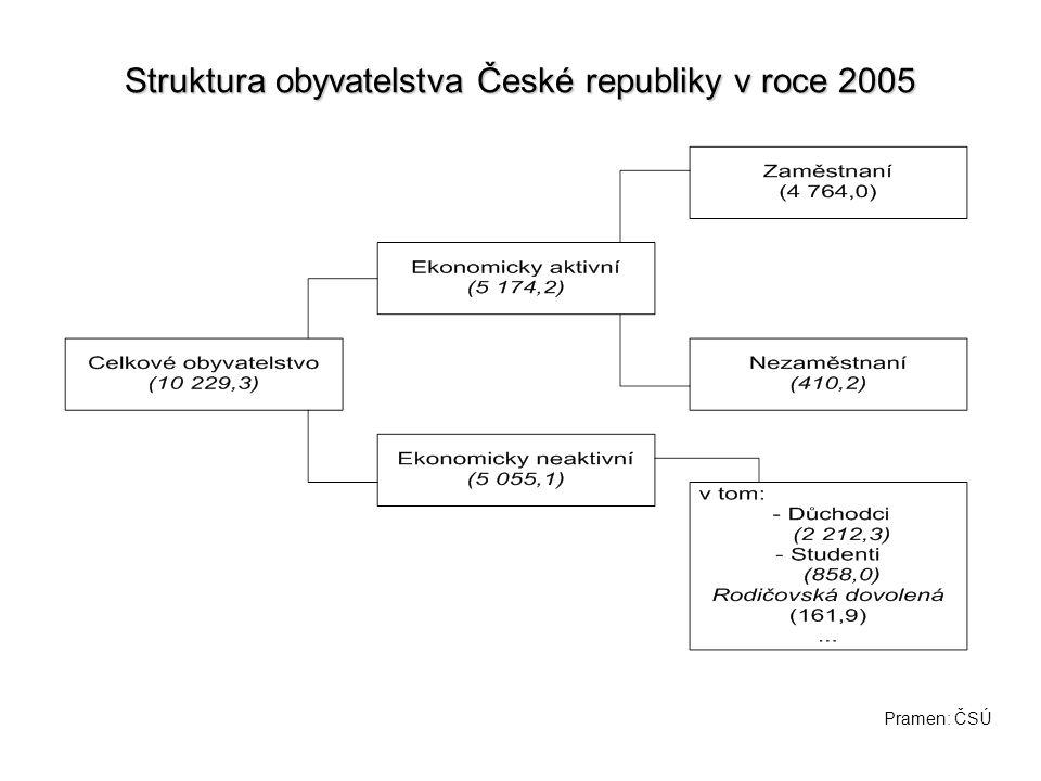 Struktura obyvatelstva České republiky v roce 2005 Pramen: ČSÚ
