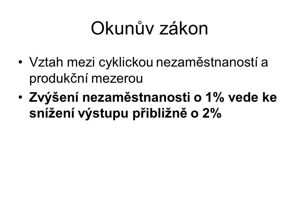 Okunův zákon Vztah mezi cyklickou nezaměstnaností a produkční mezerou Zvýšení nezaměstnanosti o 1% vede ke snížení výstupu přibližně o 2%