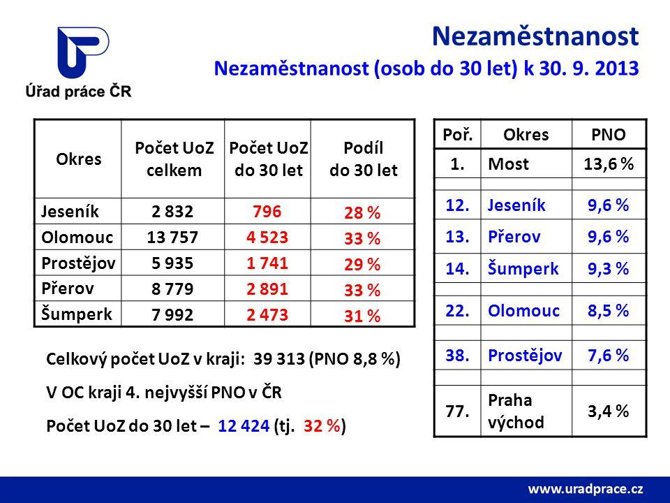 Nezaměstnanost Poř.OkresPNO 1.Most13,6 % 12.Jeseník9,6 % 13.Přerov9,6 % 14.Šumperk9,3 % 22.Olomouc8,5 % 38.Prostějov7,6 % 77. Praha východ 3,4 % Okres