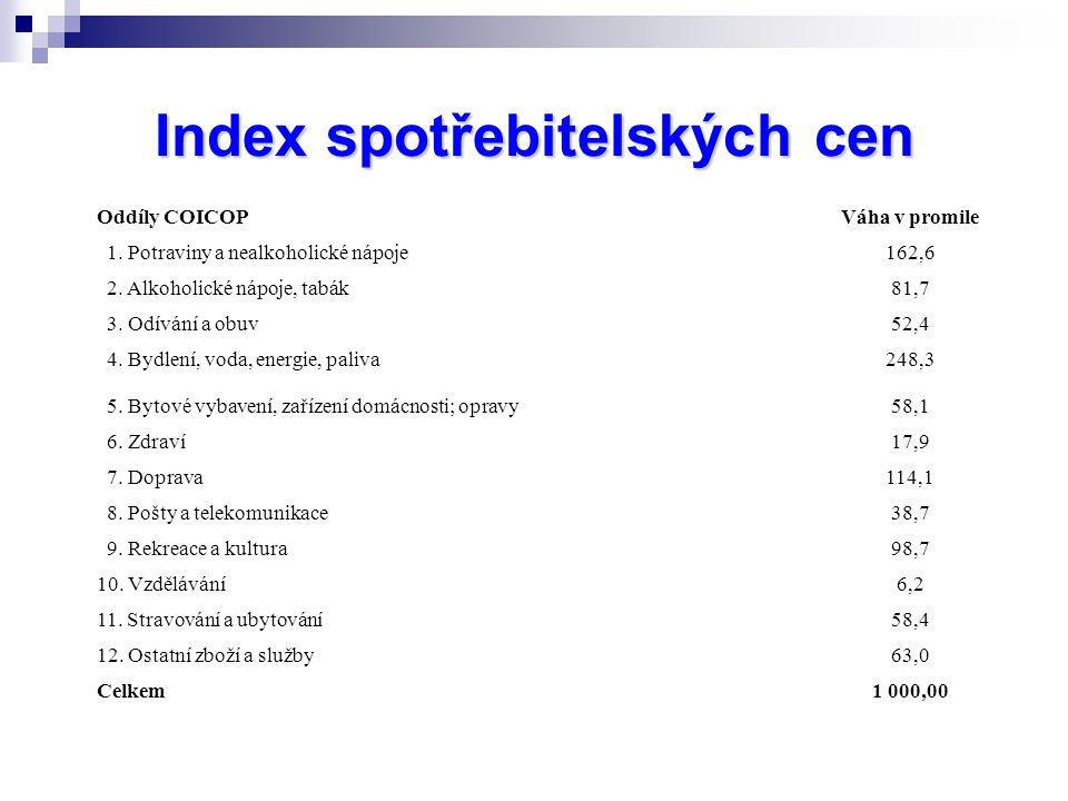Index spotřebitelských cen Oddíly COICOPVáha v promile 1.