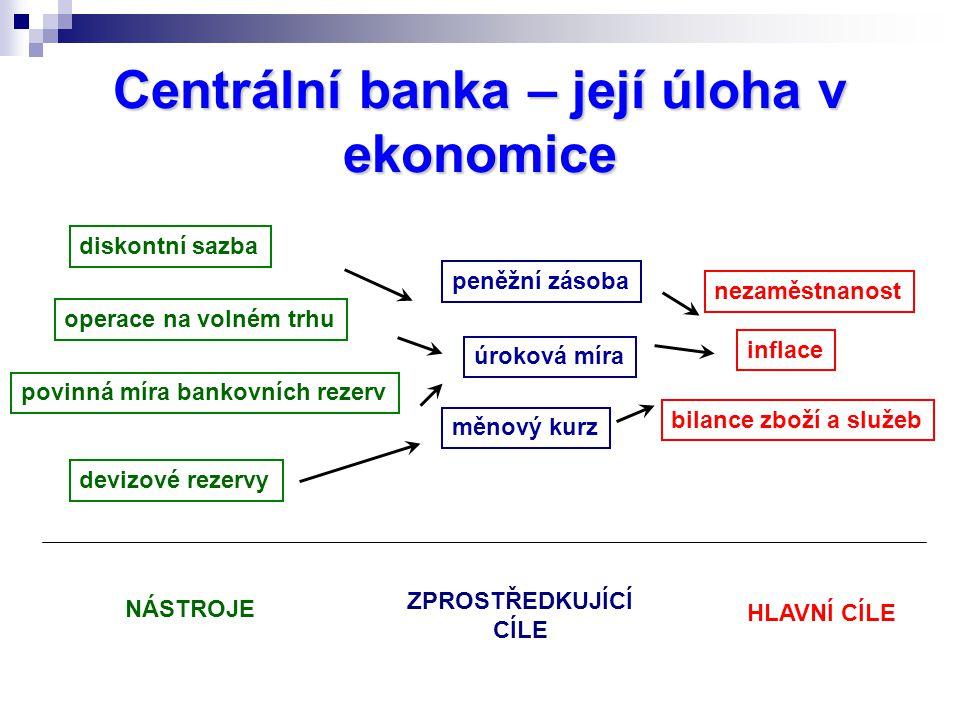 Centrální banka – její úloha v ekonomice diskontní sazba operace na volném trhu povinná míra bankovních rezerv devizové rezervy peněžní zásoba úroková míra měnový kurz nezaměstnanost inflace bilance zboží a služeb NÁSTROJE ZPROSTŘEDKUJÍCÍ CÍLE HLAVNÍ CÍLE