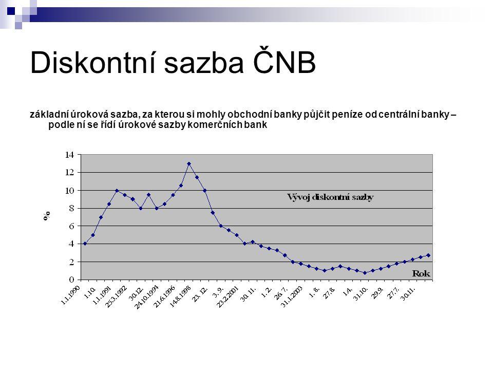 Diskontní sazba ČNB základní úroková sazba, za kterou si mohly obchodní banky půjčit peníze od centrální banky – podle ní se řídí úrokové sazby komerčních bank