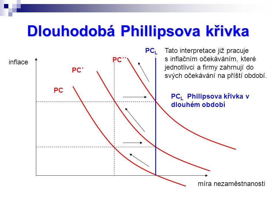 Dlouhodobá Phillipsova křivka inflace míra nezaměstnanosti PC´ PC PC´´ PC L Tato interpretace již pracuje s inflačním očekáváním, které jednotlivci a firmy zahrnují do svých očekávání na příští období.