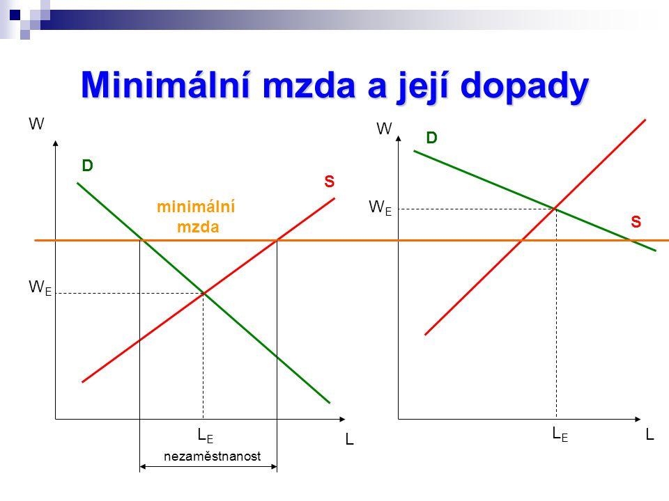 Minimální mzda a její dopady D D S S W L W L WEWE LELE WEWE LELE minimální mzda nezaměstnanost