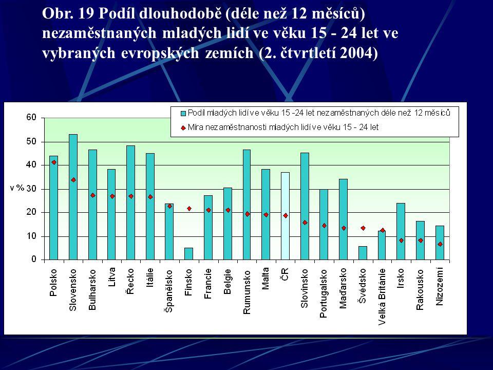 Obr. 19 Podíl dlouhodobě (déle než 12 měsíců) nezaměstnaných mladých lidí ve věku 15 - 24 let ve vybraných evropských zemích (2. čtvrtletí 2004)