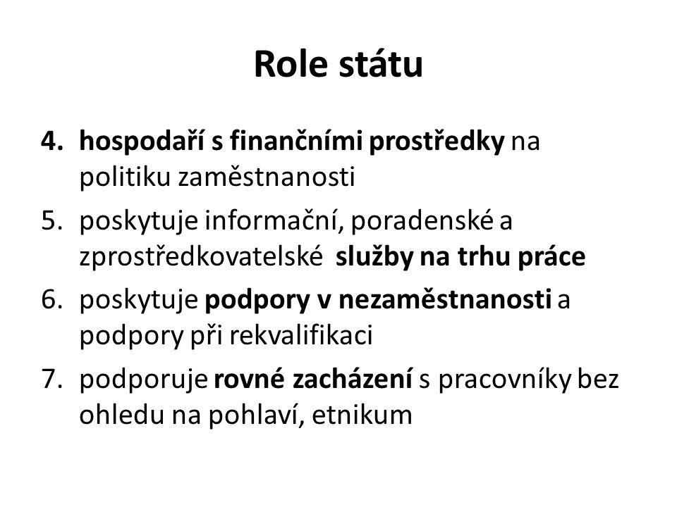 Role státu 8.provádí opatření pro zaměstnávání fyzických osob se zdravotním postižením 9.usměrňuje zaměstnávání cizinců.