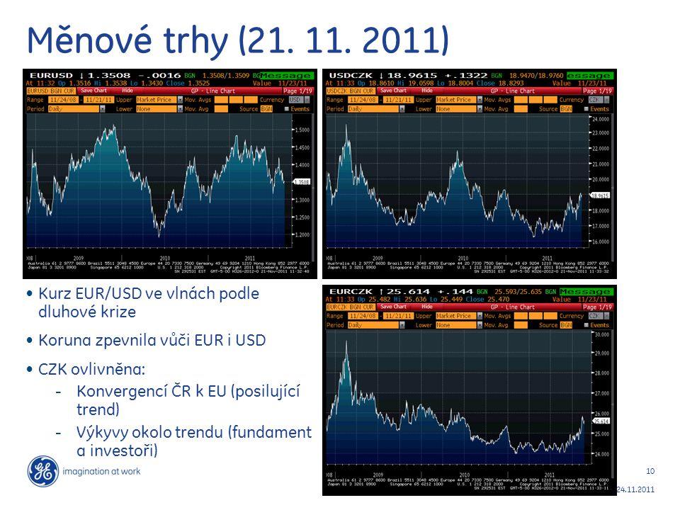 10 24.11.2011 Měnové trhy (21. 11. 2011) Kurz EUR/USD ve vlnách podle dluhové krize Koruna zpevnila vůči EUR i USD CZK ovlivněna: - Konvergencí ČR k E