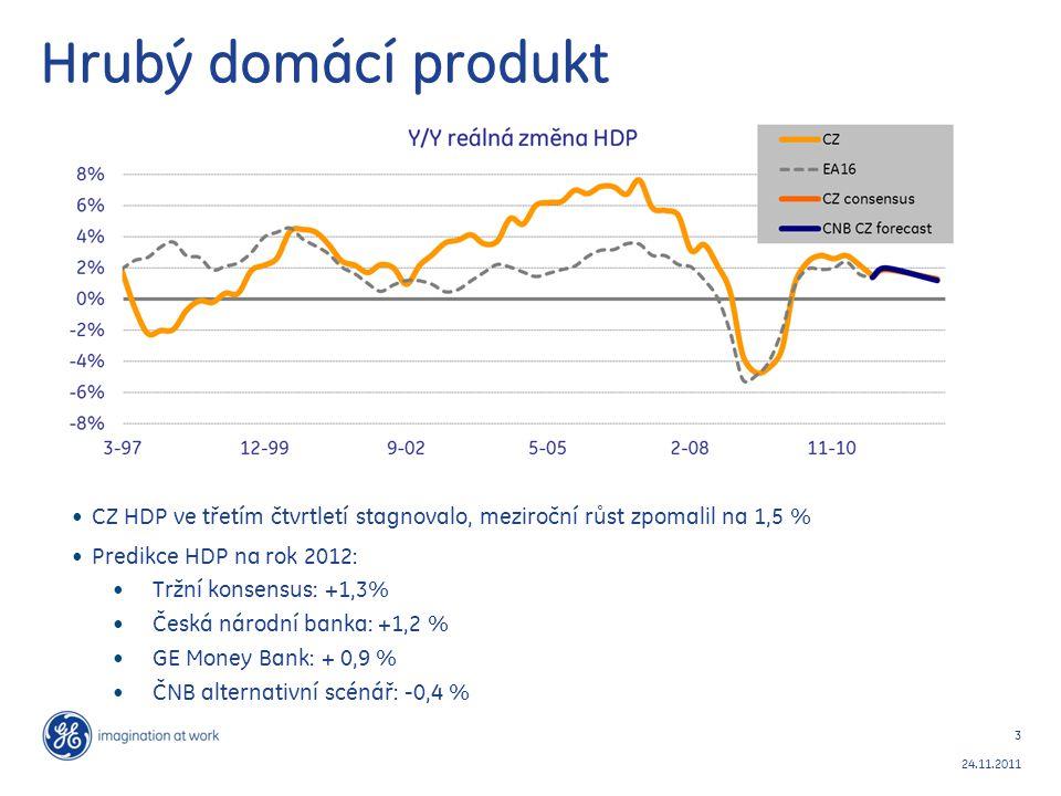 3 24.11.2011 Hrubý domácí produkt CZ HDP ve třetím čtvrtletí stagnovalo, meziroční růst zpomalil na 1,5 % Predikce HDP na rok 2012: Tržní konsensus: +