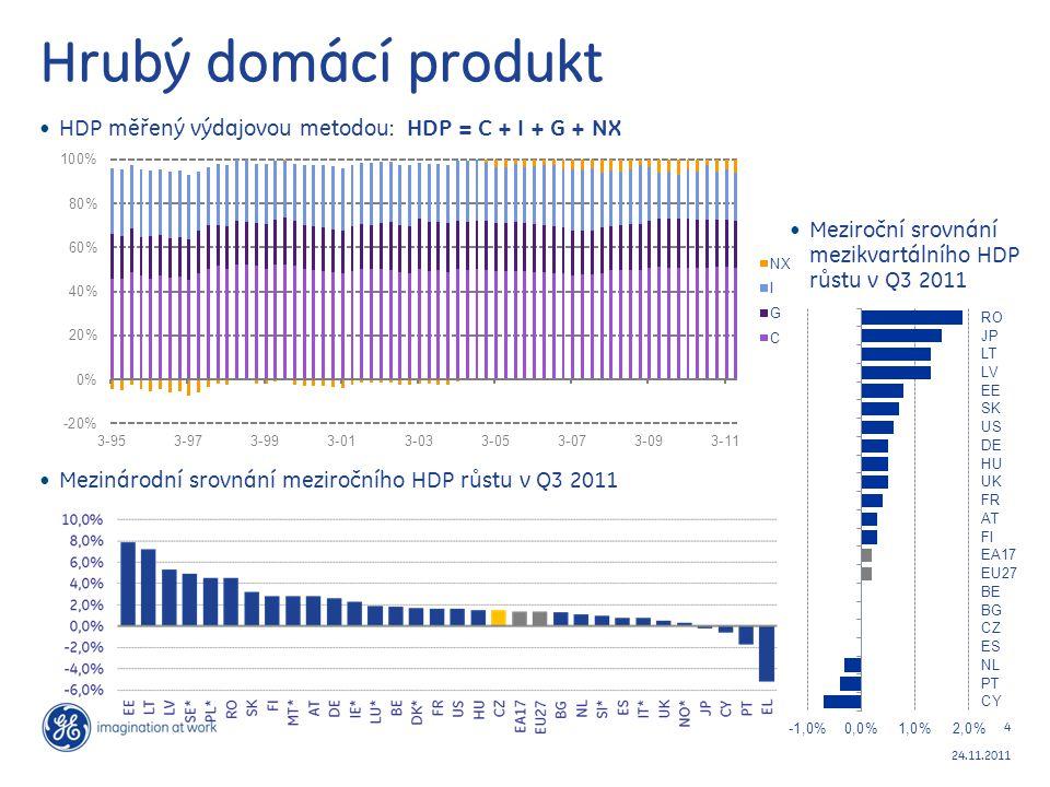 4 24.11.2011 Hrubý domácí produkt HDP měřený výdajovou metodou: HDP = C + I + G + NX Mezinárodní srovnání meziročního HDP růstu v Q3 2011 Meziroční sr