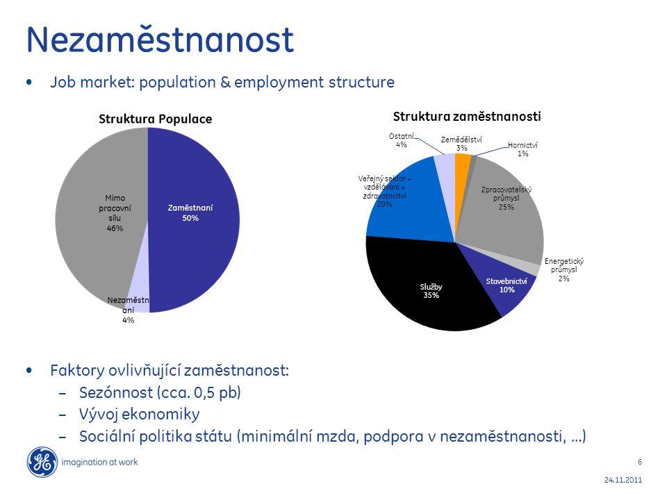 6 24.11.2011 Nezaměstnanost Job market: population & employment structure Faktory ovlivňující zaměstnanost: – Sezónnost (cca. 0,5 pb) – Vývoj ekonomik