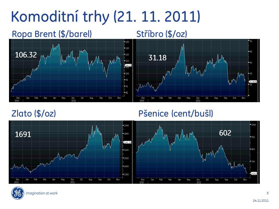 9 24.11.2011 Komoditní trhy (21. 11. 2011) 602 31.18 106.32 1691 Ropa Brent ($/barel) Stříbro ($/oz) Zlato ($/oz) Pšenice (cent/bušl)