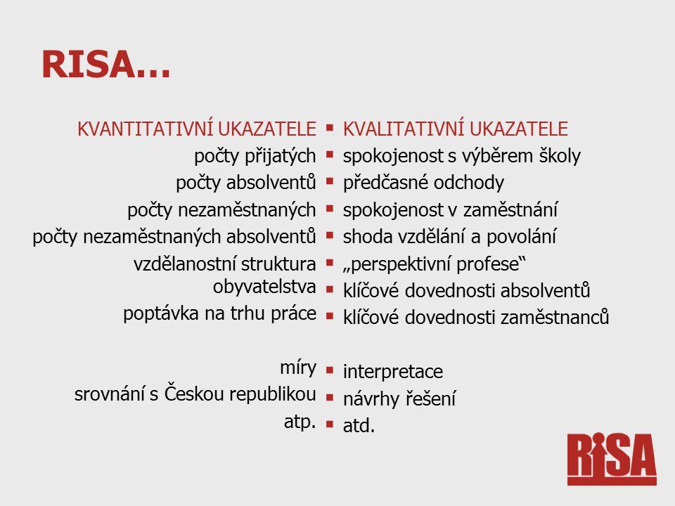RISA… KVANTITATIVNÍ UKAZATELE počty přijatých počty absolventů počty nezaměstnaných počty nezaměstnaných absolventů vzdělanostní struktura obyvatelstva poptávka na trhu práce míry srovnání s Českou republikou atp.