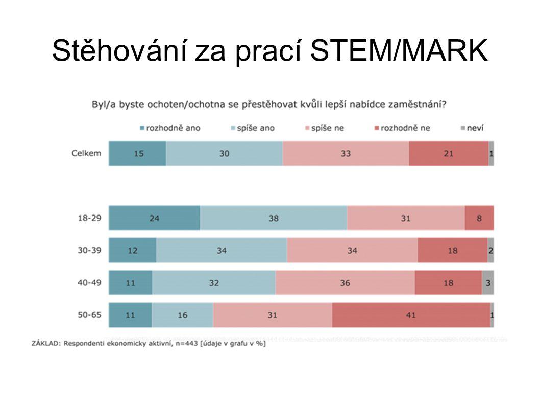 Stěhování za prací STEM/MARK