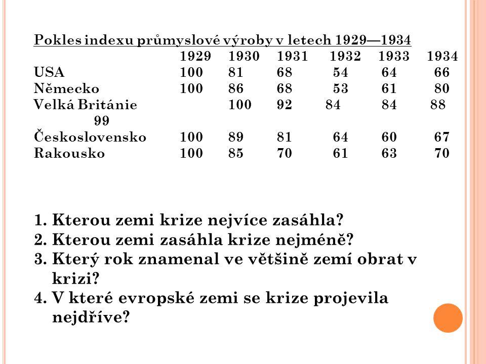 Pokles indexu průmyslové výroby v letech 1929—1934 1929 1930 1931 1932 1933 1934 USA 100 81 68 54 64 66 Německo 100 86 68 53 61 80 Velká Británie 100