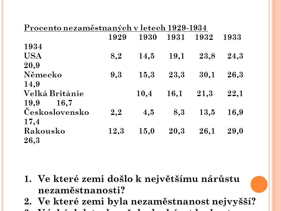 Procento nezaměstnaných v letech 1929-1934 1929 1930 1931 1932 1933 1934 USA 8,2 14,5 19,1 23,8 24,3 20,9 Německo 9,3 15,3 23,3 30,1 26,3 14,9 Velká B
