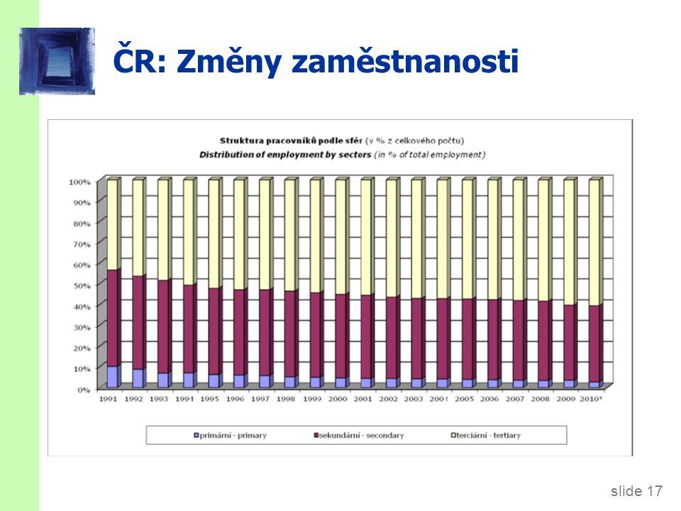 slide 17 ČR: Změny zaměstnanosti