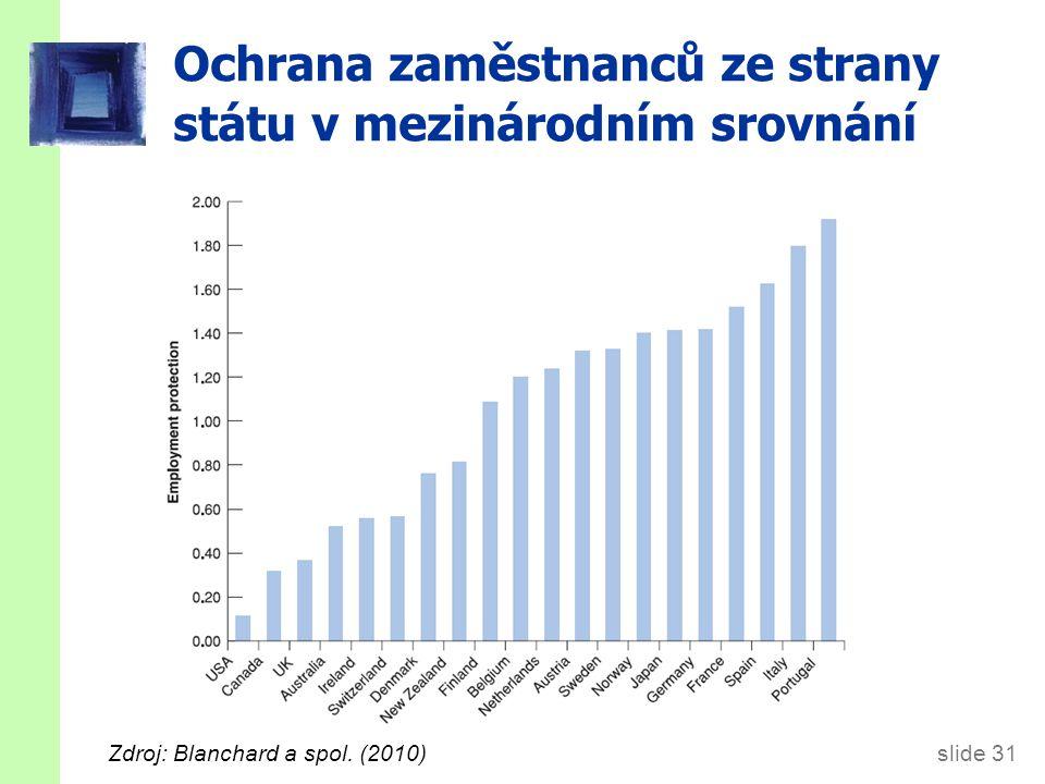 slide 31 Ochrana zaměstnanců ze strany státu v mezinárodním srovnání Zdroj: Blanchard a spol. (2010)