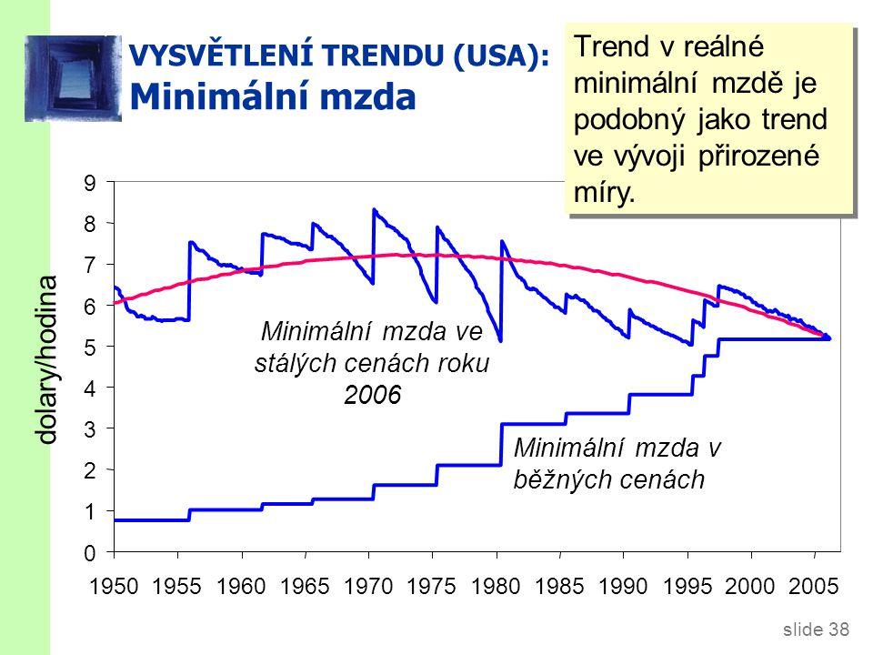 slide 38 VYSVĚTLENÍ TRENDU (USA): Minimální mzda 0 1 2 3 4 5 6 7 8 9 195019551960196519701975198019851990199520002005 dolary/hodina Minimální mzda v běžných cenách Minimální mzda ve stálých cenách roku 2006 Trend v reálné minimální mzdě je podobný jako trend ve vývoji přirozené míry.