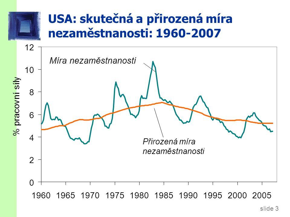 slide 3 USA: skutečná a přirozená míra nezaměstnanosti: 1960-2007 % pracovní síly Míra nezaměstnanosti Přirozená míra nezaměstnanosti 0 2 4 6 8 10 12 1960196519701975198019851990199520002005