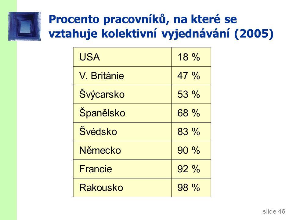 slide 46 Procento pracovníků, na které se vztahuje kolektivní vyjednávání (2005) USA18 % V. Británie47 % Švýcarsko53 % Španělsko68 % Švédsko83 % Němec