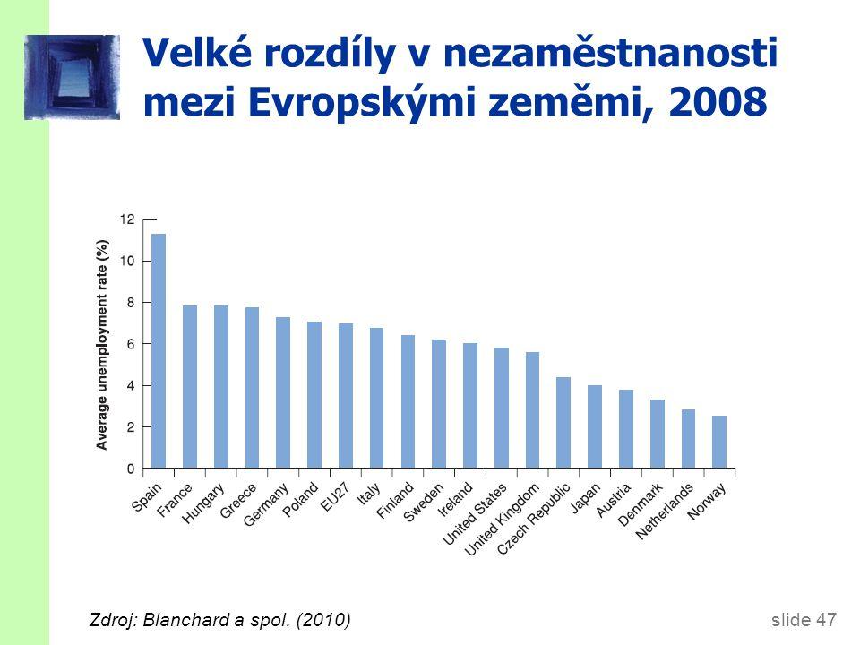 slide 47 Velké rozdíly v nezaměstnanosti mezi Evropskými zeměmi, 2008 Zdroj: Blanchard a spol.