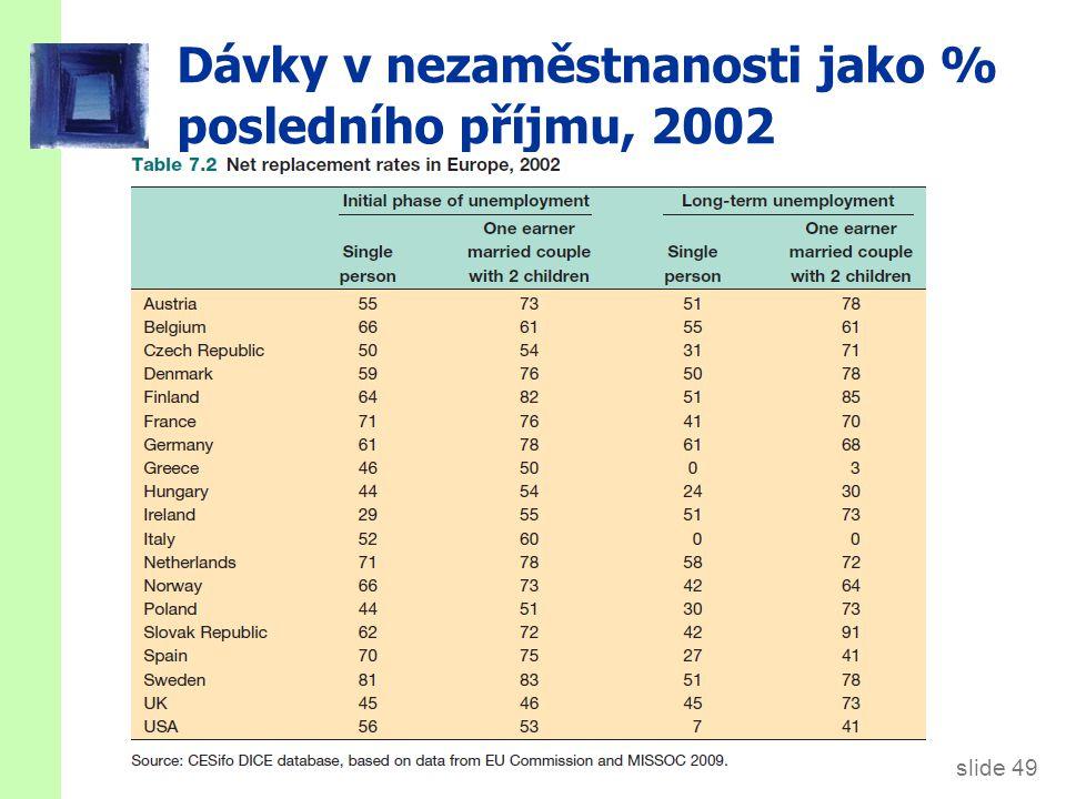 slide 49 Dávky v nezaměstnanosti jako % posledního příjmu, 2002