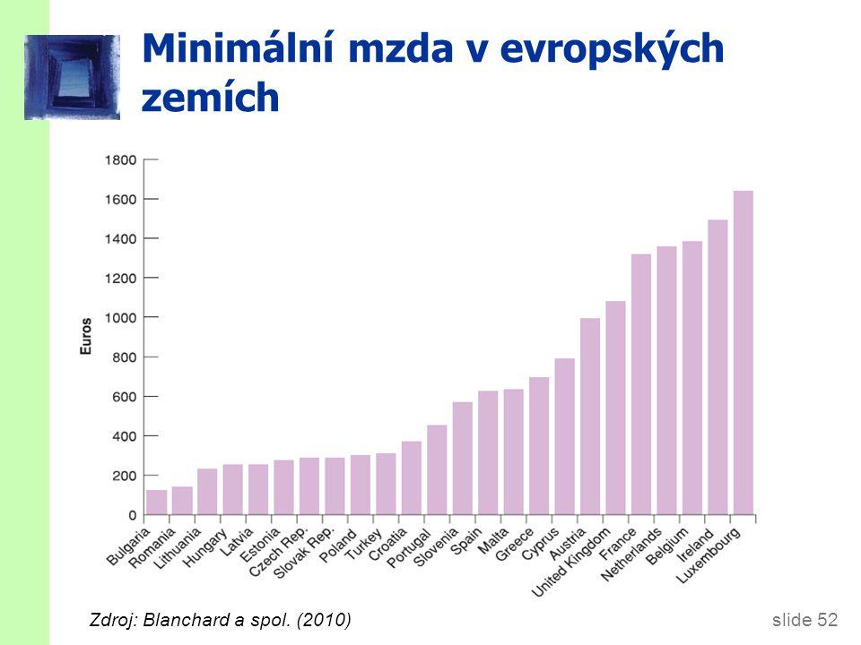slide 52 Minimální mzda v evropských zemích Zdroj: Blanchard a spol. (2010)