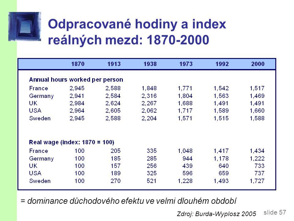 slide 57 Odpracované hodiny a index reálných mezd: 1870-2000 = dominance důchodového efektu ve velmi dlouhém období Zdroj: Burda-Wyplosz 2005