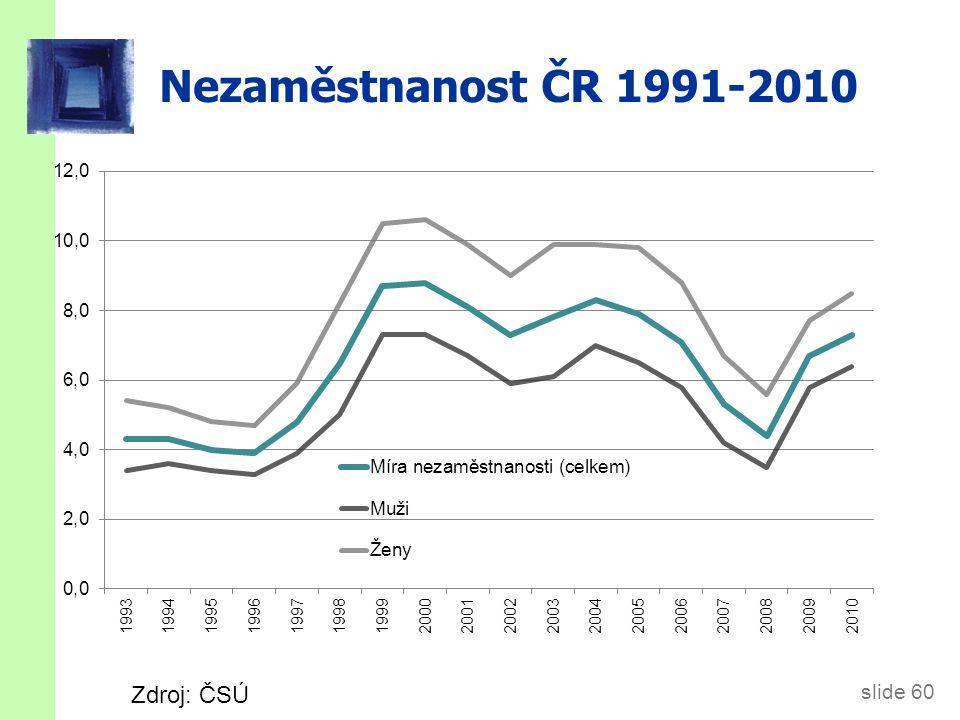 slide 60 Nezaměstnanost ČR 1991-2010 Zdroj: ČSÚ