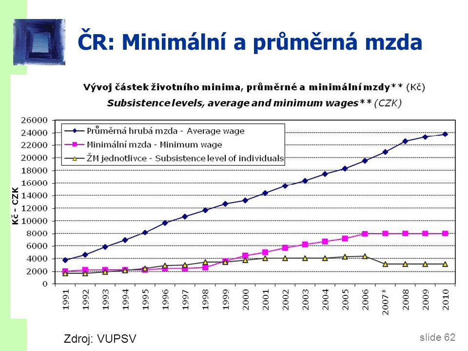 slide 62 ČR: Minimální a průměrná mzda Zdroj: VUPSV