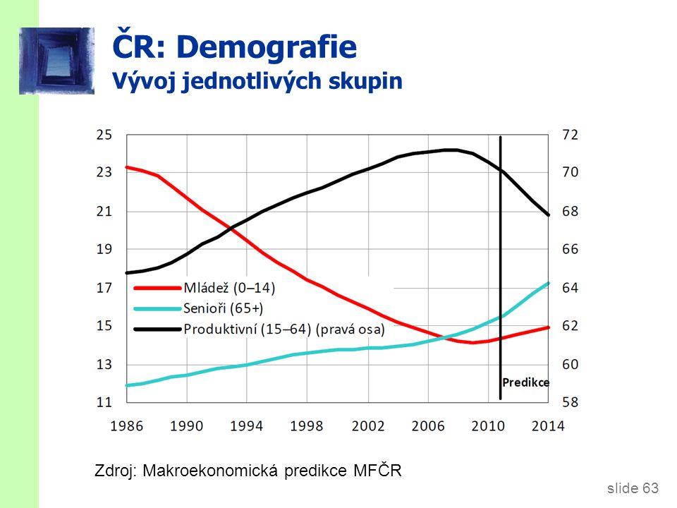 slide 63 ČR: Demografie Vývoj jednotlivých skupin Zdroj: Makroekonomická predikce MFČR