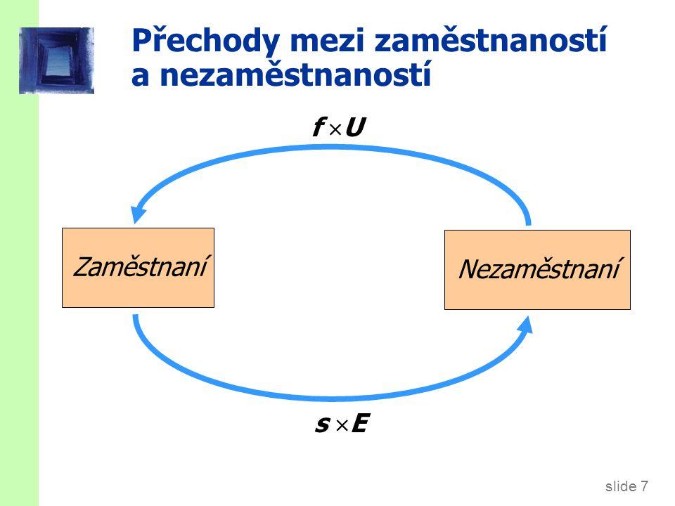 slide 7 Přechody mezi zaměstnaností a nezaměstnaností Zaměstnaní Nezaměstnaní f Uf U s  E