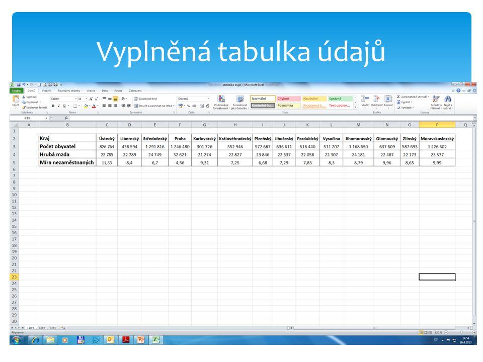 Vyplněná tabulka údajů