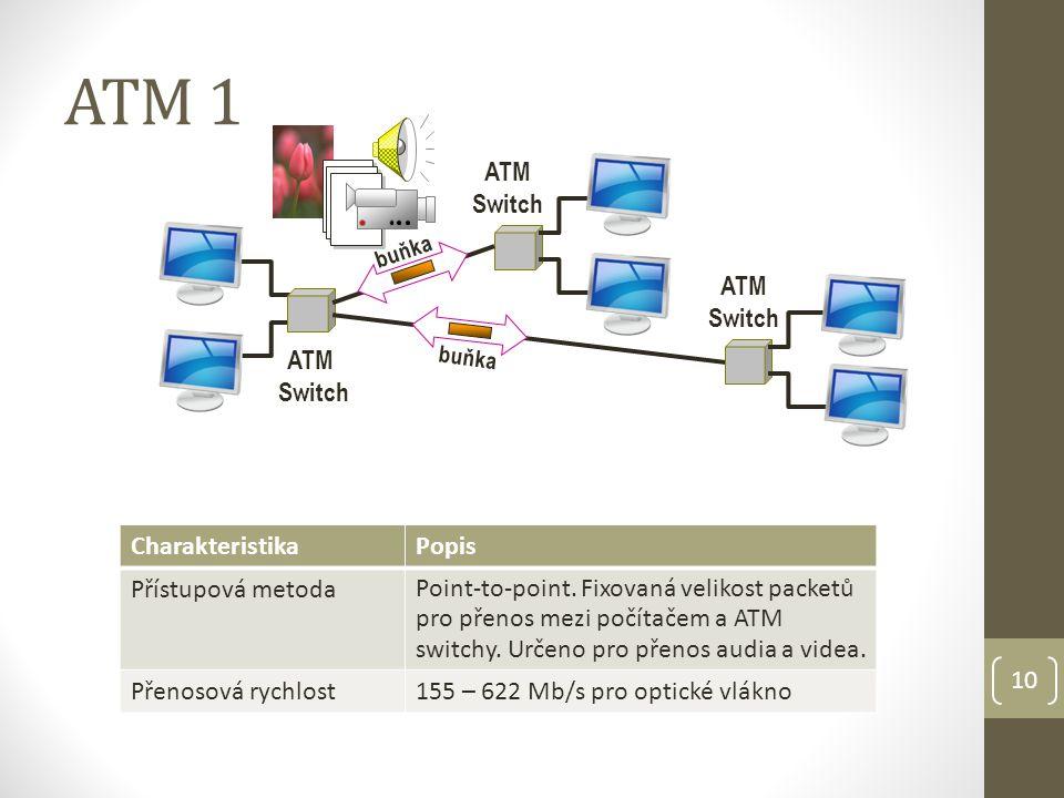 10 ATM 1 ATM Switch ATM Switch ATM Switch buňka CharakteristikaPopis Přístupová metoda Point-to-point.