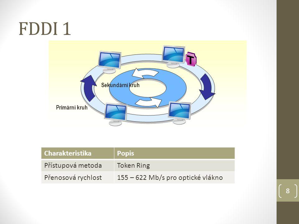 9 FDDI 2 Fiber Distributed Data Interface koncepce institutu ANSI standard pro sítě s velkým zatížením- propojování MAN topologie: RING - dvojitá protisměrová přístupová metoda: Token Ring přenosová rychlost: 100Mb/s (až 600Mb/s) kabeláž: FOC primární a sekundární okruh (opačné směry pro token) FDDI rozbočovače součástí kruhu max.