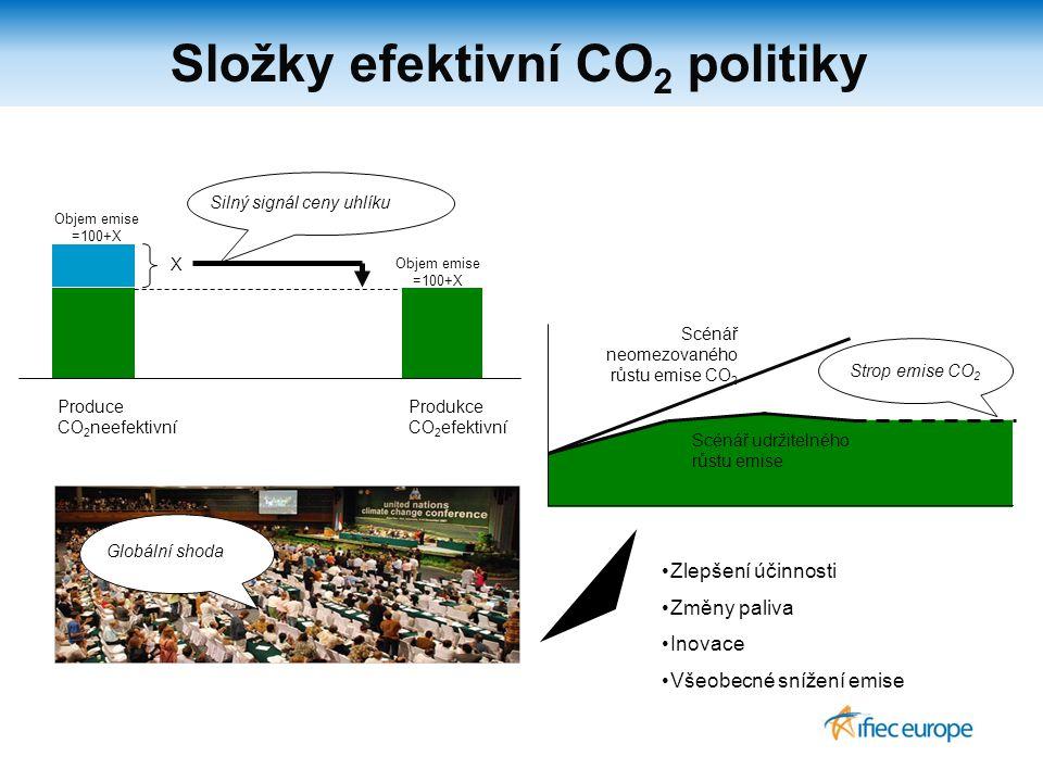 Složky efektivní CO 2 politiky Scénář neomezovaného růstu emise CO 2 Scénář udržitelného růstu emise Strop emise CO 2 Produce CO 2 neefektivní Produkce CO 2 efektivní Objem emise =100+X X Silný signál ceny uhlíku Objem emise =100+X Globální shoda Zlepšení účinnosti Změny paliva Inovace Všeobecné snížení emise