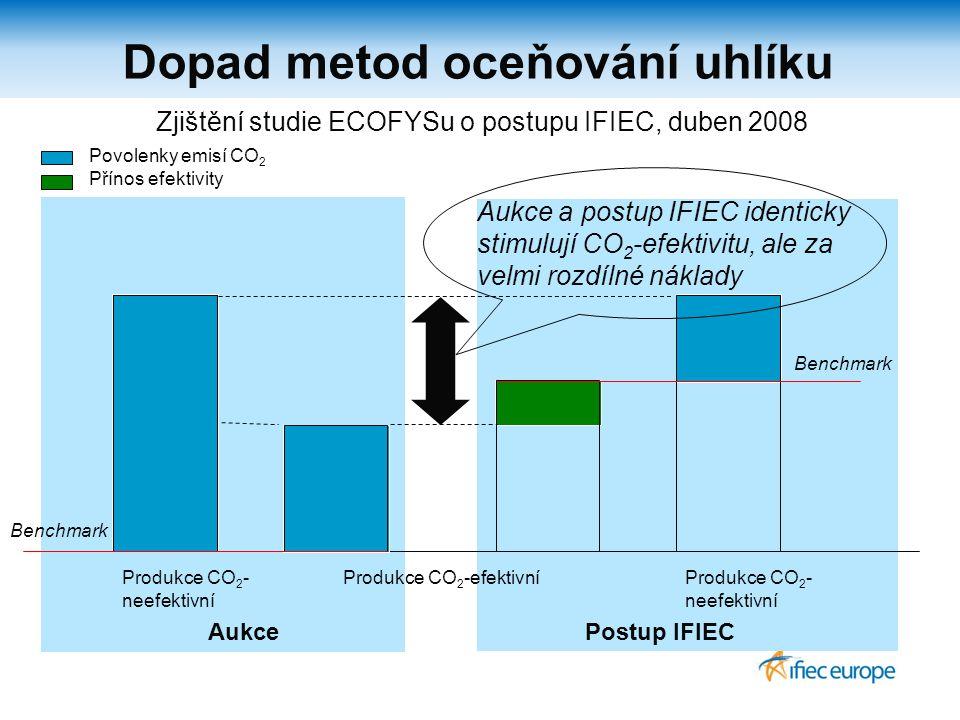 Dopad metod oceňování uhlíku AukcePostup IFIEC Produkce CO 2 - neefektivní Produkce CO 2 -efektivní Povolenky emisí CO 2 Přínos efektivity Produkce CO 2 - neefektivní Benchmark Aukce a postup IFIEC identicky stimulují CO 2 -efektivitu, ale za velmi rozdílné náklady Benchmark Zjištění studie ECOFYSu o postupu IFIEC, duben 2008