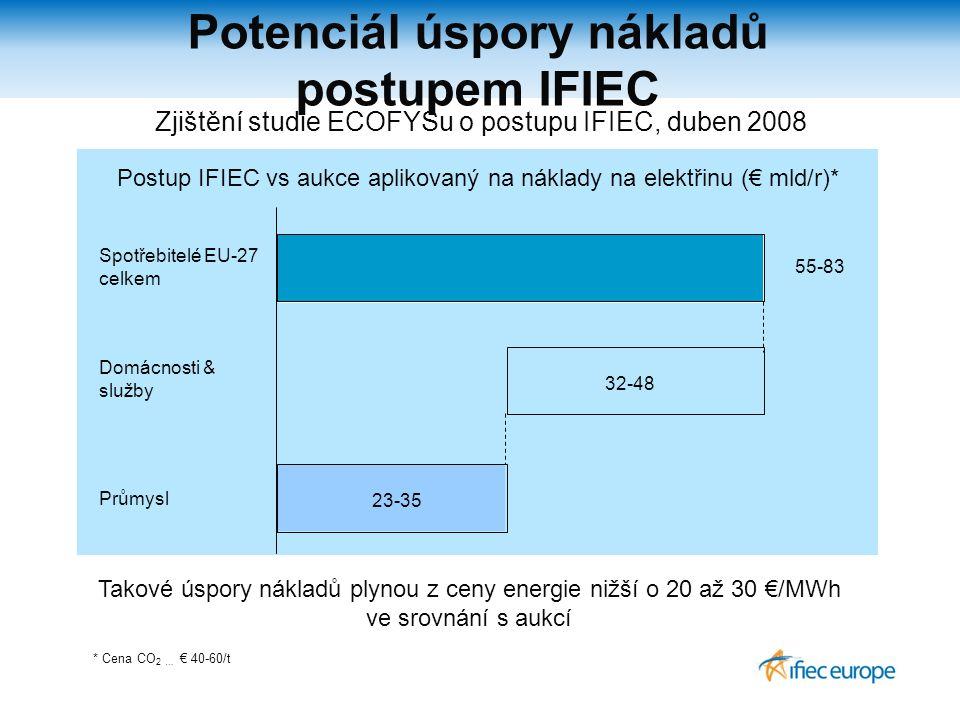 Potenciál úspory nákladů postupem IFIEC Spotřebitelé EU-27 celkem Postup IFIEC vs aukce aplikovaný na náklady na elektřinu (€ mld/r)* 32-48 55-83 23-35 Domácnosti & služby Průmysl * Cena CO 2 … € 40-60/t Zjištění studie ECOFYSu o postupu IFIEC, duben 2008 Takové úspory nákladů plynou z ceny energie nižší o 20 až 30 €/MWh ve srovnání s aukcí