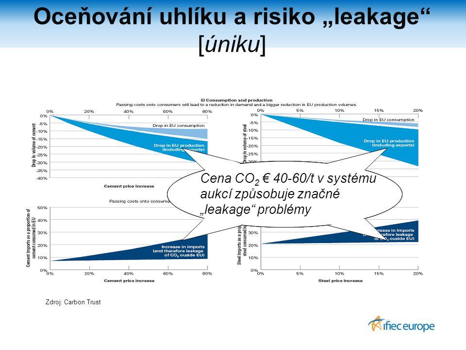 """Oceňování uhlíku a risiko """"leakage [úniku] Zdroj: Carbon Trust Cena CO 2 € 40-60/t v systému aukcí způsobuje značné """"leakage problémy"""