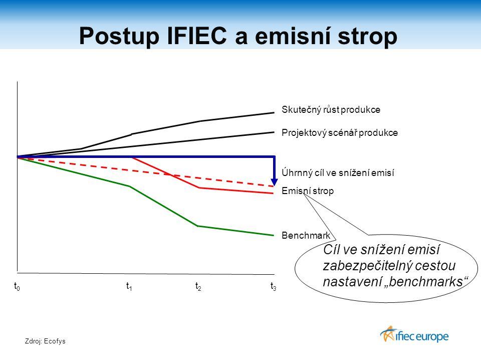"""Postup IFIEC a emisní strop Projektový scénář produkce Benchmark Cíl ve snížení emisí zabezpečitelný cestou nastavení """"benchmarks Emisní strop Skutečný růst produkce t1t1 t2t2 t3t3 t0t0 Zdroj: Ecofys Úhrnný cíl ve snížení emisí"""
