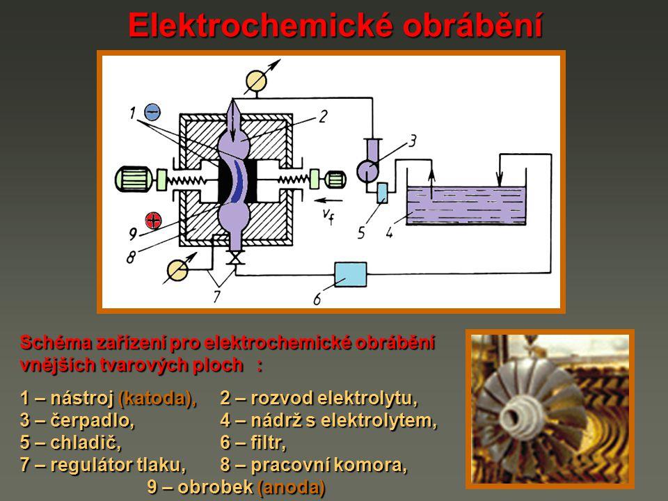 Elektrochemické obrábění Schéma zařízení pro elektrochemické obrábění vnějších tvarových ploch : 1 – nástroj (katoda),2 – rozvod elektrolytu, 1 – nást