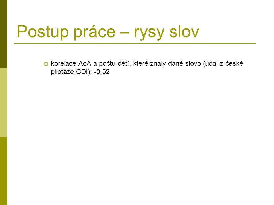 Postup práce – rysy slov  korelace AoA a počtu dětí, které znaly dané slovo (údaj z české pilotáže CDI): -0,52