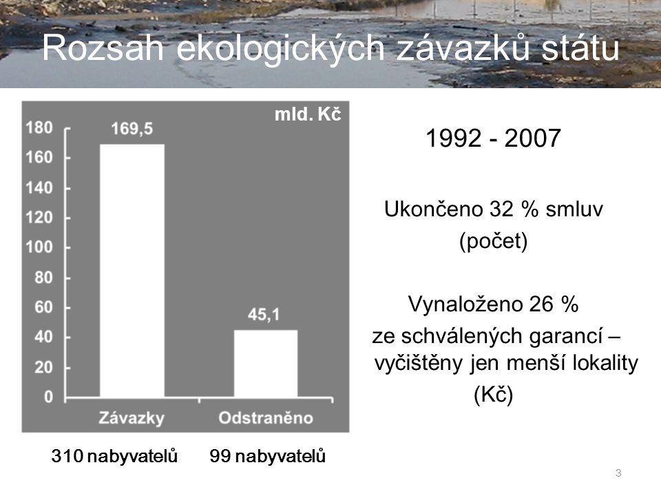 3 Rozsah ekologických závazků státu 1992 - 2007 Ukončeno 32 % smluv (počet) Vynaloženo 26 % ze schválených garancí – vyčištěny jen menší lokality (Kč) 99 nabyvatelů310 nabyvatelů mld.
