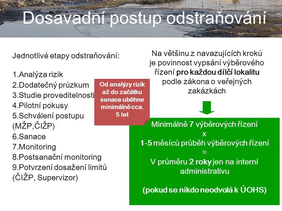 5 Dosavadní postup odstraňování Jednotlivé etapy odstraňování: 1.Analýza rizik 2.Dodatečný průzkum 3.Studie proveditelnosti 4.Pilotní pokusy 5.Schválení postupu (MŽP,ČIŽP) 6.Sanace 7.Monitoring 8.Postsanační monitoring 9.Potvrzení dosažení limitů (ČIŽP, Supervizor) Na většinu z navazujících kroků je povinnost vypsání výběrového řízení pro každou dílčí lokalitu podle zákona o veřejných zakázkách Minimálně 7 výběrových řízení x 1-5 měsíců průběh výběrových řízení = V průměru 2 roky jen na interní administrativu (pokud se nikdo neodvolá k ÚOHS) Od analýzy rizik až do začátku sanace uběhne minimálně cca.