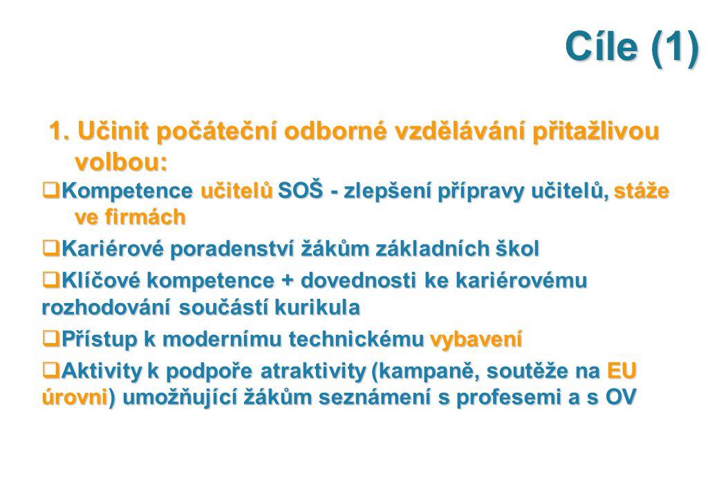 Cíle (1) 1. Učinit počáteční odborné vzdělávání přitažlivou volbou: 1. Učinit počáteční odborné vzdělávání přitažlivou volbou:  Kompetence učitelů SO